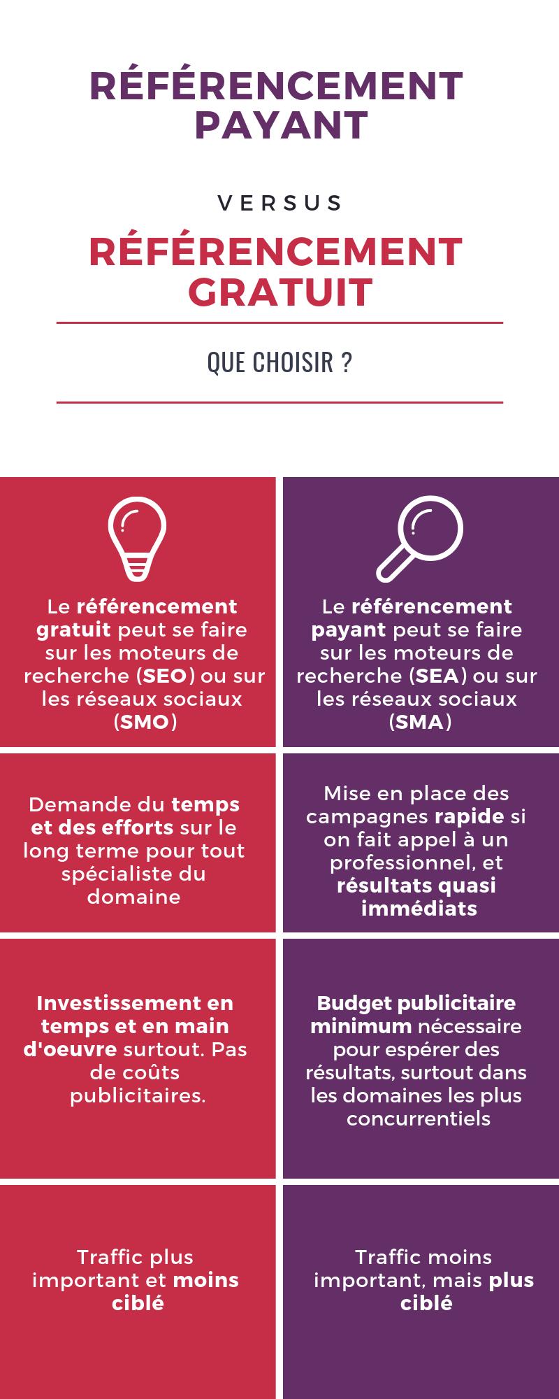 infographie qui présente les différences entre référencement payant et référencement naturel